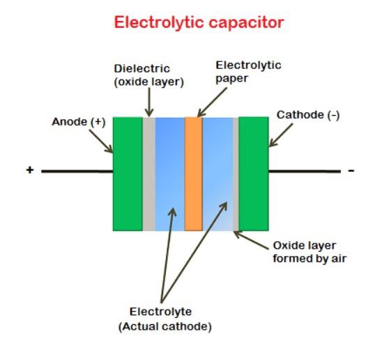 electrolitico